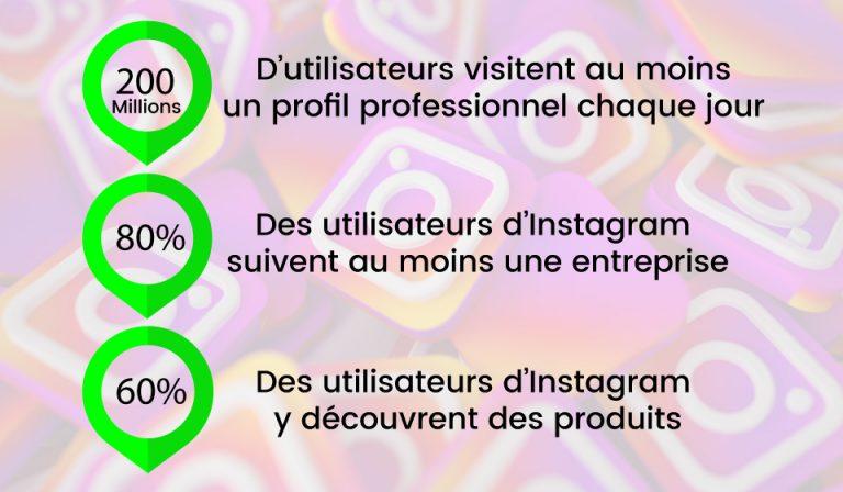 publicité instagram relation marques utilisateurs